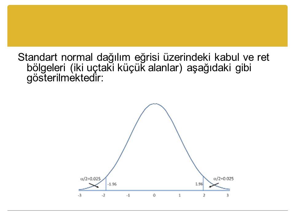 Standart normal dağılım eğrisi üzerindeki kabul ve ret bölgeleri (iki uçtaki küçük alanlar) aşağıdaki gibi gösterilmektedir: