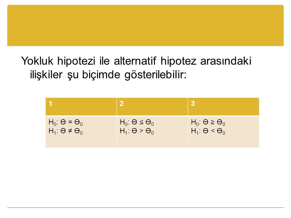 Yokluk hipotezi ile alternatif hipotez arasındaki ilişkiler şu biçimde gösterilebilir: 123 H 0 : Ө = Ө 0 H 1 : Ө ≠ Ө 0 H 0 : Ө ≤ Ө 0 H 1 : Ө > Ө 0 H 0