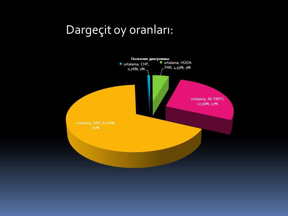 Dargeçit oy oranları: