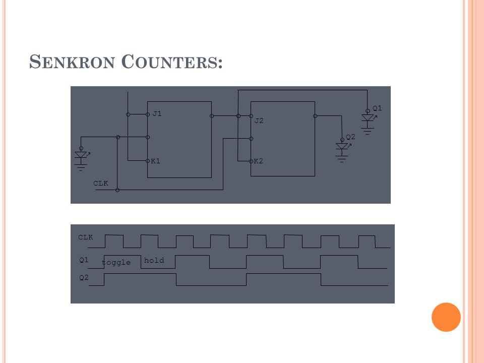 S ENKRON C OUNTERS : Q1 Q2 CLK J1 K1 J2 K2 Q1 Q2 CLK toggle hold
