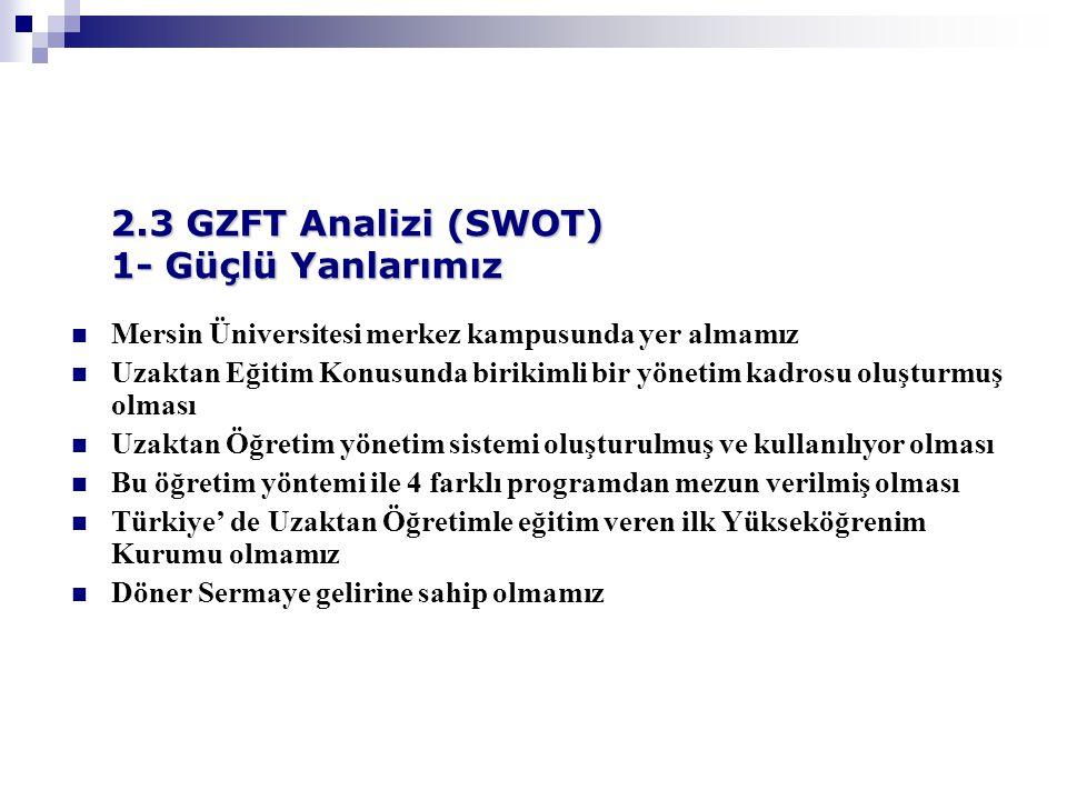 Mersin Üniversitesi merkez kampusunda yer almamız Uzaktan Eğitim Konusunda birikimli bir yönetim kadrosu oluşturmuş olması Uzaktan Öğretim yönetim sistemi oluşturulmuş ve kullanılıyor olması Bu öğretim yöntemi ile 4 farklı programdan mezun verilmiş olması Türkiye' de Uzaktan Öğretimle eğitim veren ilk Yükseköğrenim Kurumu olmamız Döner Sermaye gelirine sahip olmamız 2.3 GZFT Analizi (SWOT) 1- Güçlü Yanlarımız