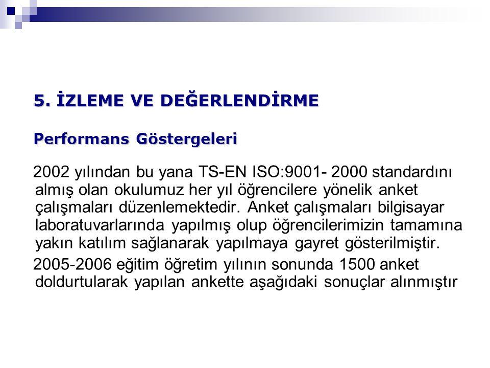 2002 yılından bu yana TS-EN ISO:9001- 2000 standardını almış olan okulumuz her yıl öğrencilere yönelik anket çalışmaları düzenlemektedir.