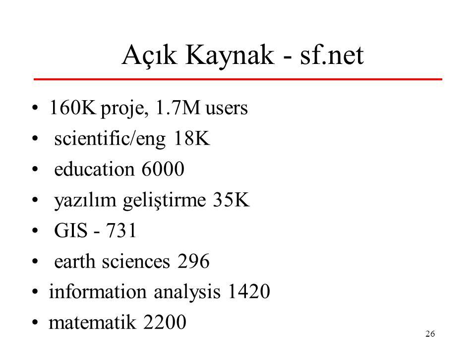 26 Açık Kaynak - sf.net 160K proje, 1.7M users scientific/eng 18K education 6000 yazılım geliştirme 35K GIS - 731 earth sciences 296 information analy
