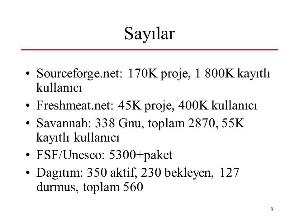 8 Sayılar Sourceforge.net: 170K proje, 1 800K kayıtlı kullanıcı Freshmeat.net: 45K proje, 400K kullanıcı Savannah: 338 Gnu, toplam 2870, 55K kayıtlı kullanıcı FSF/Unesco: 5300+paket Dagıtım: 350 aktif, 230 bekleyen, 127 durmus, toplam 560