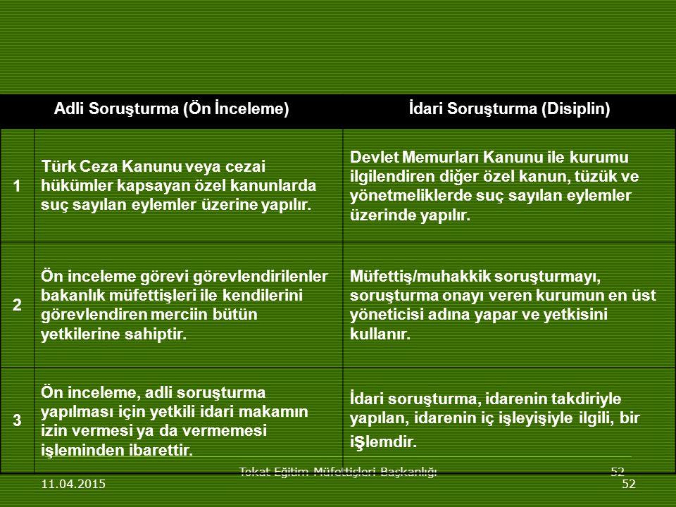 Tokat Eğitim Müfettişleri Başkanlığı52 11.04.201552 Adli Soruşturma (Ön İnceleme)İdari Soruşturma (Disiplin) 1 Türk Ceza Kanunu veya cezai hükümler kapsayan özel kanunlarda suç sayılan eylemler üzerine yapılır.