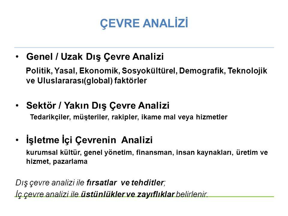 ÇEVRE ANALİZİ Genel / Uzak Dış Çevre Analizi Politik, Yasal, Ekonomik, Sosyokültürel, Demografik, Teknolojik ve Uluslararası(global) faktörler Sektör