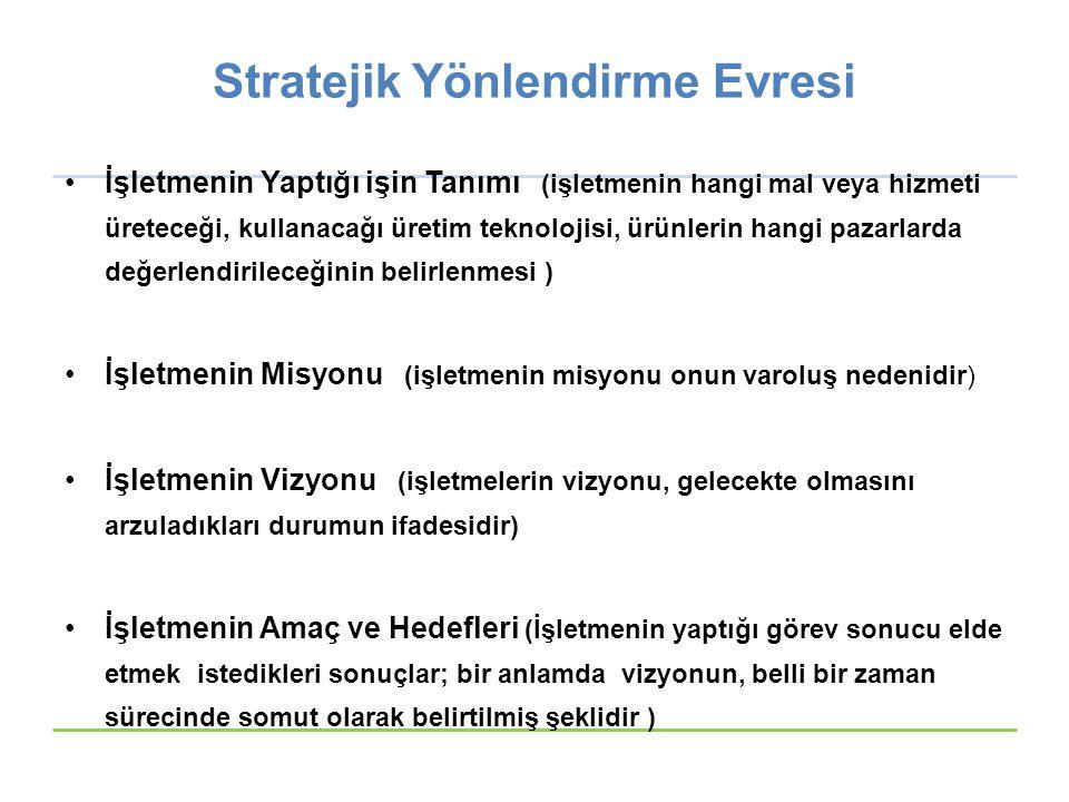Strateji Oluşturma Evresi Temel Stratejiler ve Alt Stratejileri Temel Stratejiler; –Büyüme Stratejileri –Küçülme Stratejileri –Durağan Stratejiler –Karma Stratejiler Bu Stratejilerin Alt Stratejileri; –İlişkili / İlişkisiz Stratejiler –Bağımsız(İç) / Bağımlı(Dış) Stratejiler –Yatay / Dikey Stratejiler –Aktif / Pasif Stratejiler © Ülgen&Mirze 2004