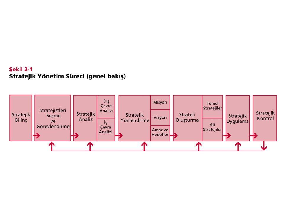 Stratejik Yönetim Süreci'nin Evreleri Stratejistlerin seçimi ve görevlendirilmesi evresi Stratejik analiz evresi : İşletme dışı çevrenin (makro çevre ve sektör) analizi ve işletme içi çevrenin analizi Stratejik yönlendirme evresi : Misyon, Vizyon ve Amaçlar Strateji oluşturma evresi : Genel ve Alt Stratejiler;Kurumsal, Rekabet ve İşlevsel stratejiler Stratejik uygulama evresi : Organizasyon yapısı, bilgi sistemleri, liderlik anlayışı, kurum kültürü ve yönetim tarzları Stratejik kontrol evresi : Stratejilerin uygulanması sonucu elde edilen performansın kontrolü ve stratejik amaçlarla uygunluğu © Ülgen&Mirze 2004