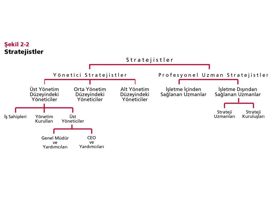 Yönetici Stratejistler I) Üst Yönetim Düzeyindeki Yönetici Stratejistler İş Sahipleri Yönetim Kurulları İş sahipleri veya yönetim kurullarının atadığı üst yöneticiler –Genel Müdür –CEO (Chief Executive Officer) II) Orta Yönetim Düzeyindeki Yönetici Stratejistler III) Alt Yönetim Düzeyindeki Yönetici Stratejistler © Ülgen&Mirze 2004