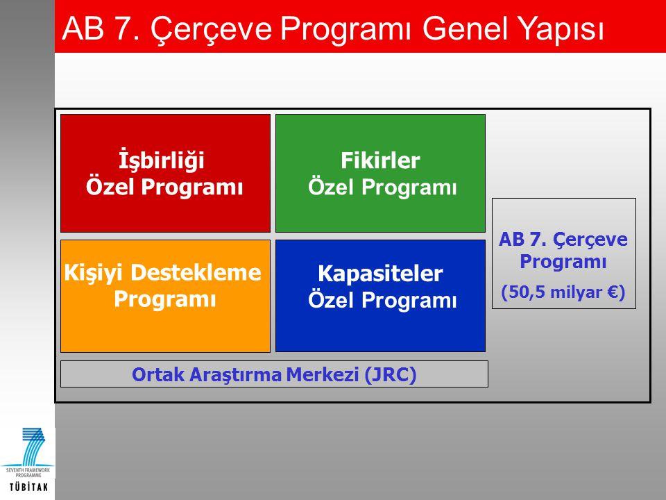 Örnek: Türkiye/Mersin Yöresi HEDEFLER İnsan Sermayesinin Geliştirilmesi 1.Girişimci 33 2.AR-GE 33 3.Export 33