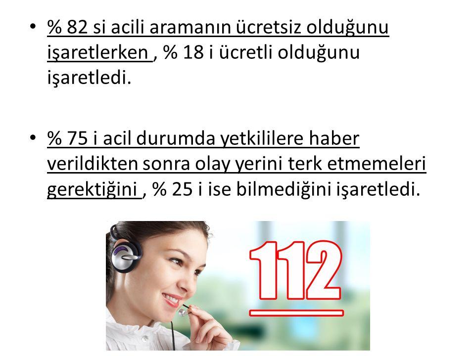 % 82 si acili aramanın ücretsiz olduğunu işaretlerken, % 18 i ücretli olduğunu işaretledi. % 75 i acil durumda yetkililere haber verildikten sonra ola