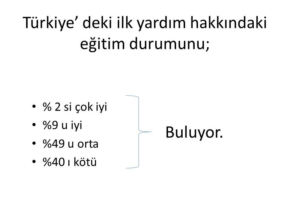 Türkiye' deki ilk yardım hakkındaki eğitim durumunu; % 2 si çok iyi %9 u iyi %49 u orta %40 ı kötü Buluyor.