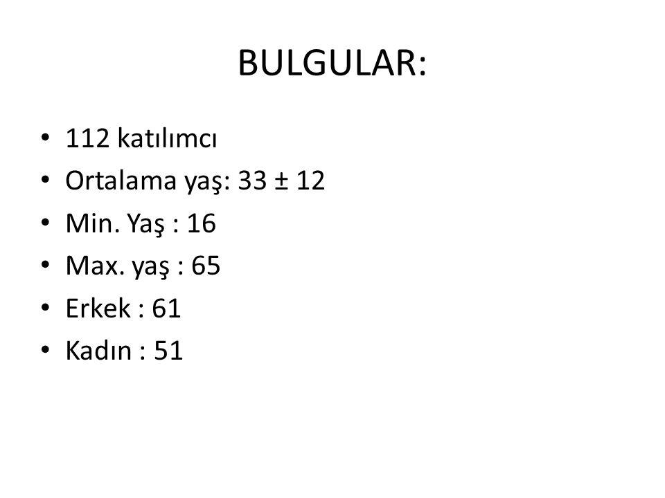 BULGULAR: 112 katılımcı Ortalama yaş: 33 ± 12 Min. Yaş : 16 Max. yaş : 65 Erkek : 61 Kadın : 51