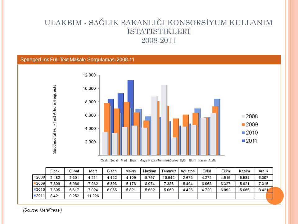 ULAKBIM - SAĞLIK BAKANLIĞI KONSORSİYUM KULLANIM İSTATİSTİKLERİ 2008-2011 SpringerLink Full-Text Makale Sorgulaması 2008-11 (Source: MetaPress )