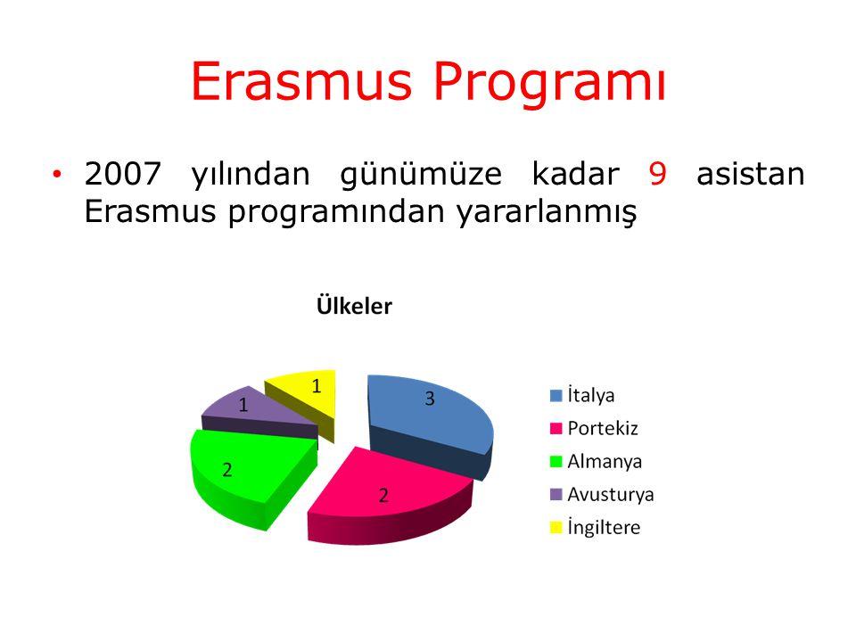 Erasmus Programı 2007 yılından günümüze kadar 9 asistan Erasmus programından yararlanmış