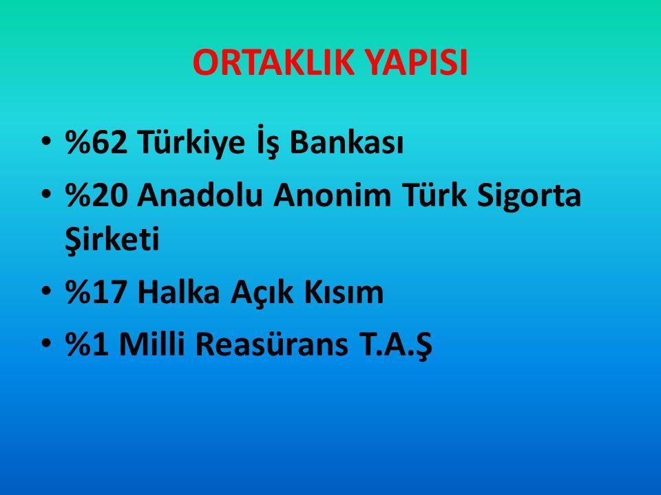 %62 Türkiye İş Bankası %20 Anadolu Anonim Türk Sigorta Şirketi %17 Halka Açık Kısım %1 Milli Reasürans T.A.Ş
