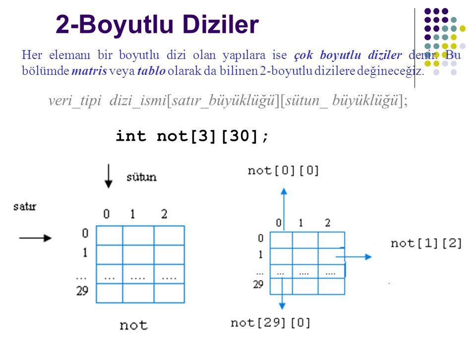 2-Boyutlu Diziler int not[3][30]; veri_tipi dizi_ismi[satır_büyüklüğü][sütun_ büyüklüğü]; Her elemanı bir boyutlu dizi olan yapılara ise çok boyutlu diziler denir.