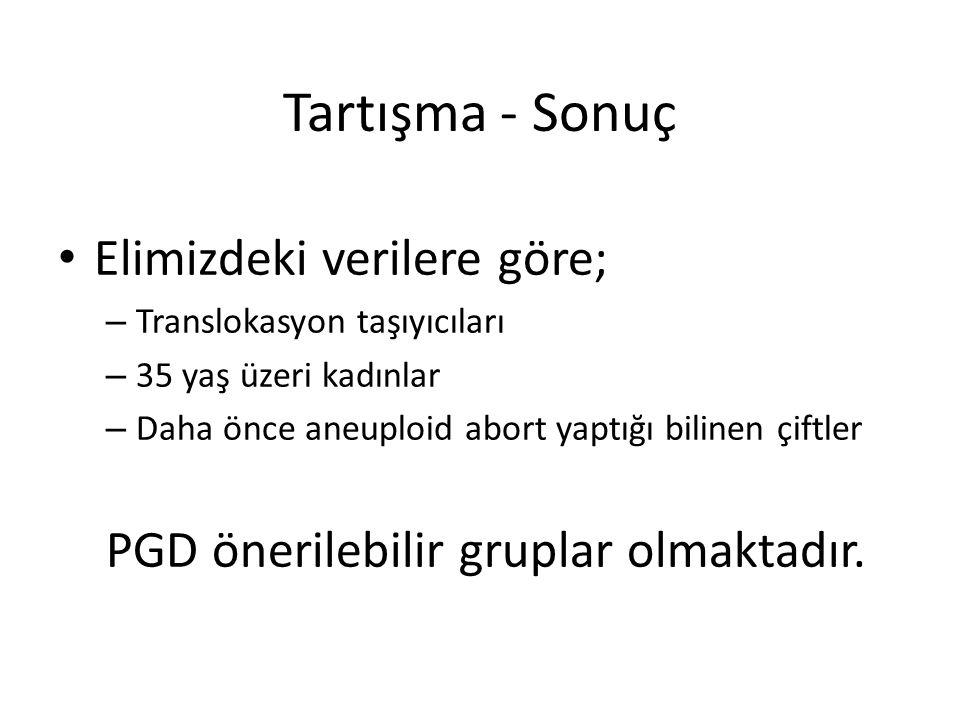 Tartışma - Sonuç Elimizdeki verilere göre; – Translokasyon taşıyıcıları – 35 yaş üzeri kadınlar – Daha önce aneuploid abort yaptığı bilinen çiftler PG