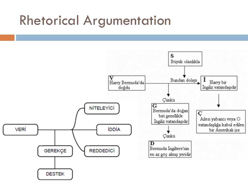 Dialogical Argumentation  Karşılıklı konuşma (Dialogical)  Leitao (2000): Sıralı mantıksal konuşma  Van Eemeren ve ark.