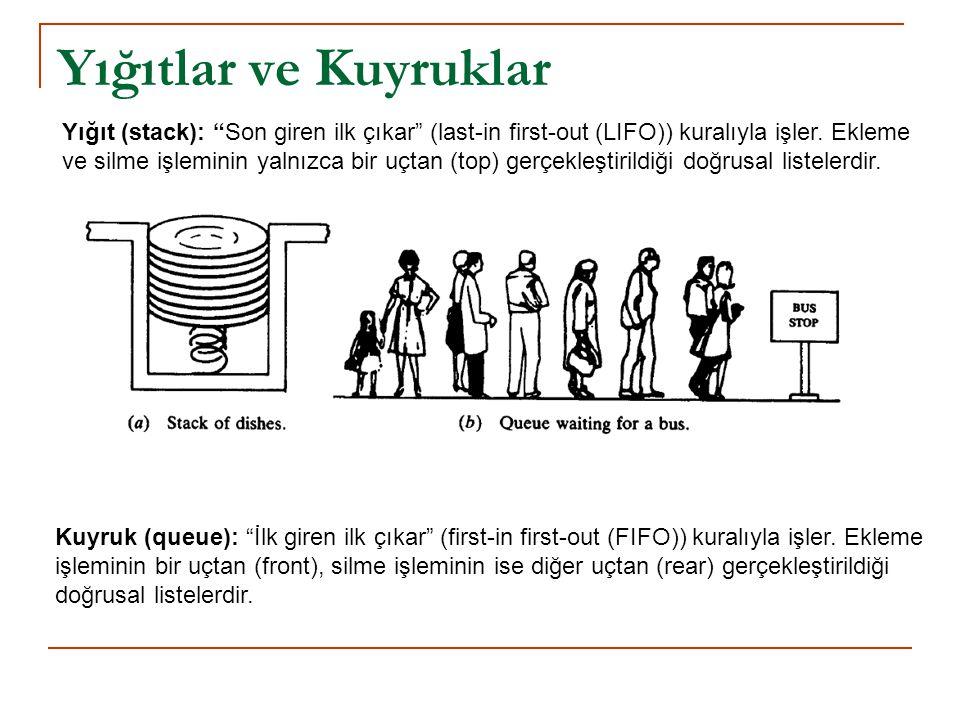 """Yığıtlar ve Kuyruklar Yığıt (stack): """"Son giren ilk çıkar"""" (last-in first-out (LIFO)) kuralıyla işler. Ekleme ve silme işleminin yalnızca bir uçtan (t"""