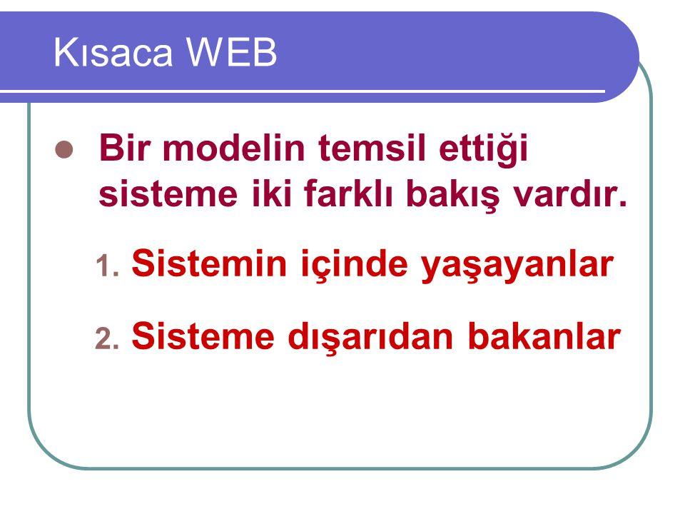Kısaca WEB Bir modelin temsil ettiği sisteme iki farklı bakış vardır. 1. Sistemin içinde yaşayanlar 2. Sisteme dışarıdan bakanlar