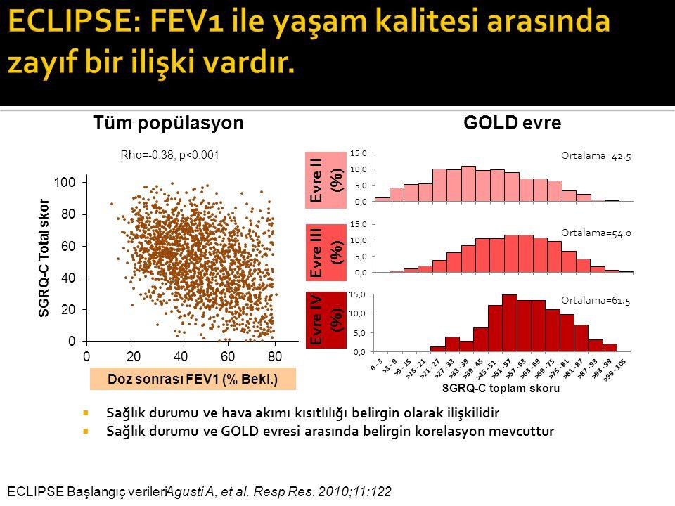 Agusti A, et al. Resp Res. 2010;11:122 ECLIPSE Başlangıç verileri Ortalama=42.5 Ortalama=54.0 Ortalama=61.5 SGRQ-C toplam skoru Evre II (%) Evre III (