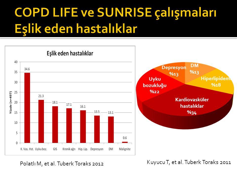 Uyku bozukluğu %22 Kardiovasküler hastalıklar %34 Hiperlipidemi %18 DM %13 Depresyon %13 Polatlı M, et al. Tuberk Toraks 2012 Kuyucu T, et al. Tuberk