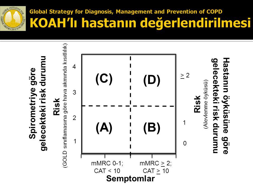 Risk (GOLD sınıflamasına göre hava akmında kısıtlılık) Risk (Alevlenme öyküsü) > 2 1 0 (C) (A) 4 3 2 1 mMRC 0-1; CAT < 10 mMRC > 2; CAT > 10 Semptomla