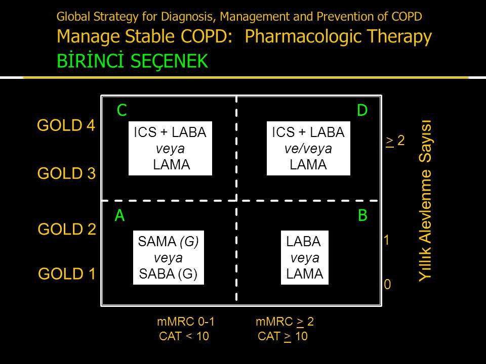 Yıllık Alevlenme Sayısı > 2 1 0 mMRC 0-1 CAT < 10 GOLD 4 mMRC > 2 CAT > 10 GOLD 3 GOLD 2 GOLD 1 SAMA (G) veya SABA (G) LABA veya LAMA ICS + LABA veya