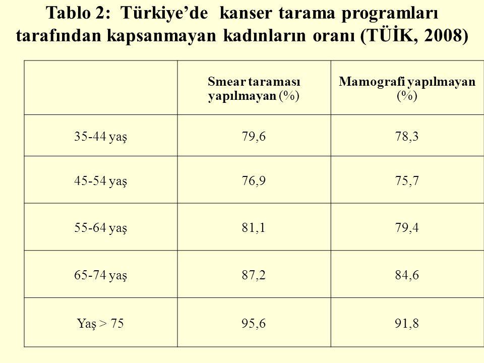 Smear taraması yapılmayan (%) Mamografi yapılmayan (%) 35-44 yaş79,678,3 45-54 yaş76,975,7 55-64 yaş81,179,4 65-74 yaş87,284,6 Yaş > 7595,691,8 Tablo 2: Türkiye'de kanser tarama programları tarafından kapsanmayan kadınların oranı (TÜİK, 2008)