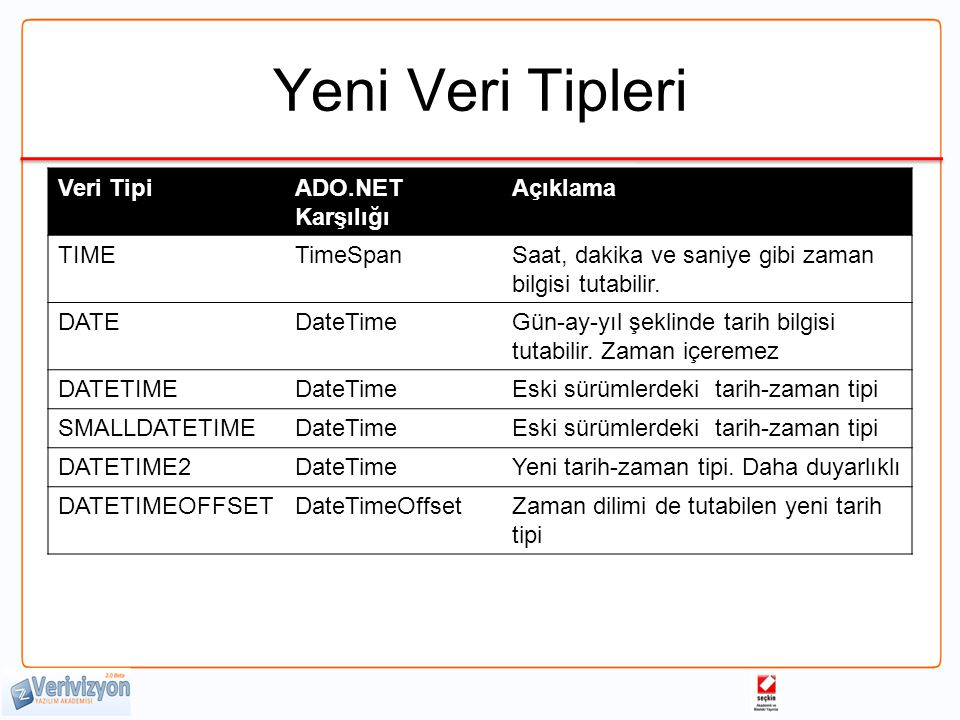 Yeni Veri Tipleri Veri TipiADO.NET Karşılığı Açıklama TIMETimeSpanSaat, dakika ve saniye gibi zaman bilgisi tutabilir.