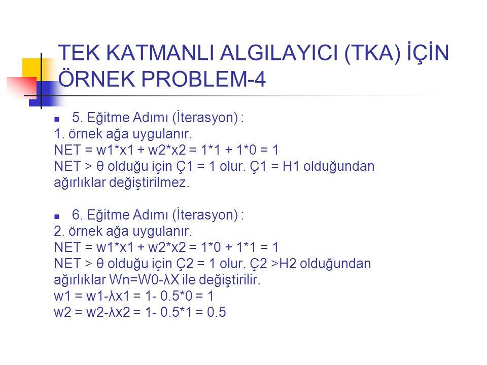 TEK KATMANLI ALGILAYICI (TKA) İÇİN ÖRNEK PROBLEM-4 5. Eğitme Adımı (İterasyon) : 1. örnek ağa uygulanır. NET = w1*x1 + w2*x2 = 1*1 + 1*0 = 1 NET > θ o
