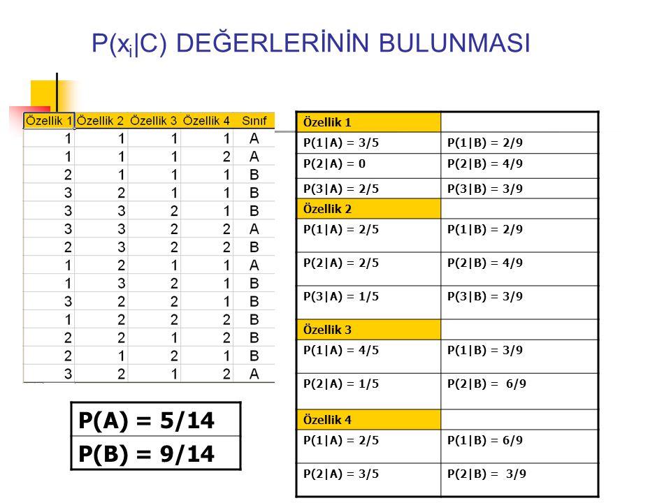 P(x i |C) DEĞERLERİNİN BULUNMASI P(A) = 5/14 P(B) = 9/14 Özellik 1 P(1|A) = 3/5P(1|B) = 2/9 P(2|A) = 0P(2|B) = 4/9 P(3|A) = 2/5P(3|B) = 3/9 Özellik 2 P(1|A) = 2/5P(1|B) = 2/9 P(2|A) = 2/5P(2|B) = 4/9 P(3|A) = 1/5P(3|B) = 3/9 Özellik 3 P(1|A) = 4/5P(1|B) = 3/9 P(2|A) = 1/5P(2|B) = 6/9 Özellik 4 P(1|A) = 2/5P(1|B) = 6/9 P(2|A) = 3/5P(2|B) = 3/9