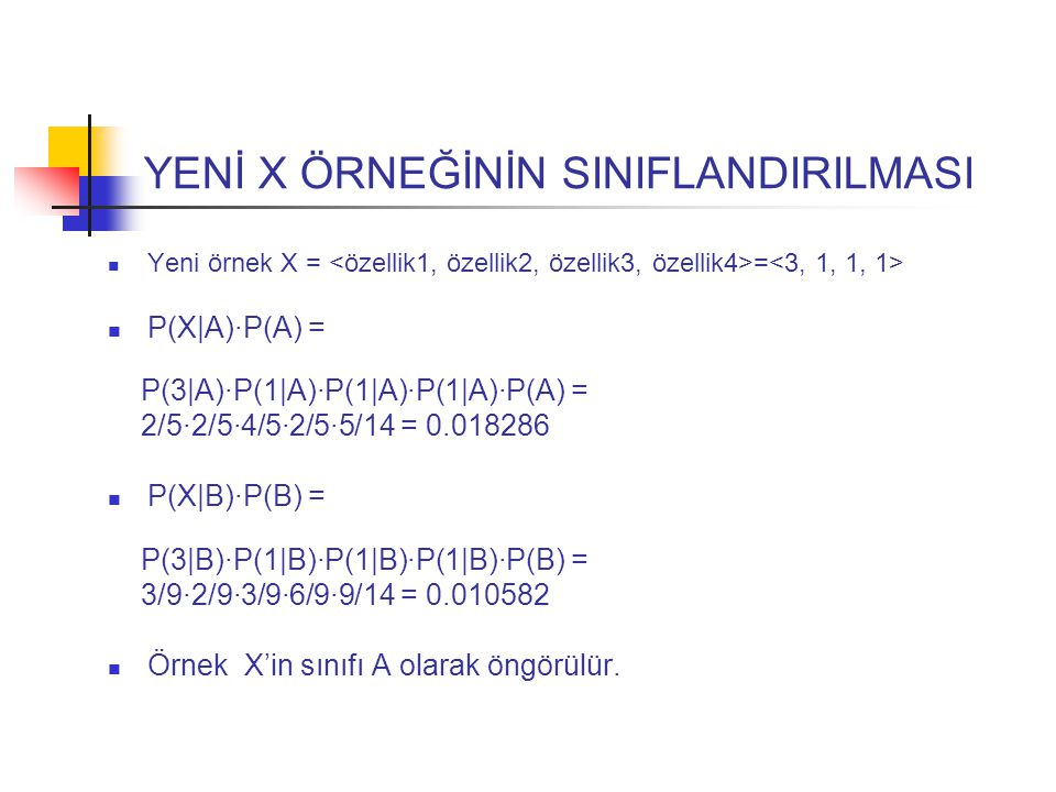 YENİ X ÖRNEĞİNİN SINIFLANDIRILMASI Yeni örnek X = = P(X|A)·P(A) = P(3|A)·P(1|A)·P(1|A)·P(1|A)·P(A) = 2/5·2/5·4/5·2/5·5/14 = 0.018286 P(X|B)·P(B) = P(3|B)·P(1|B)·P(1|B)·P(1|B)·P(B) = 3/9·2/9·3/9·6/9·9/14 = 0.010582 Örnek X'in sınıfı A olarak öngörülür.