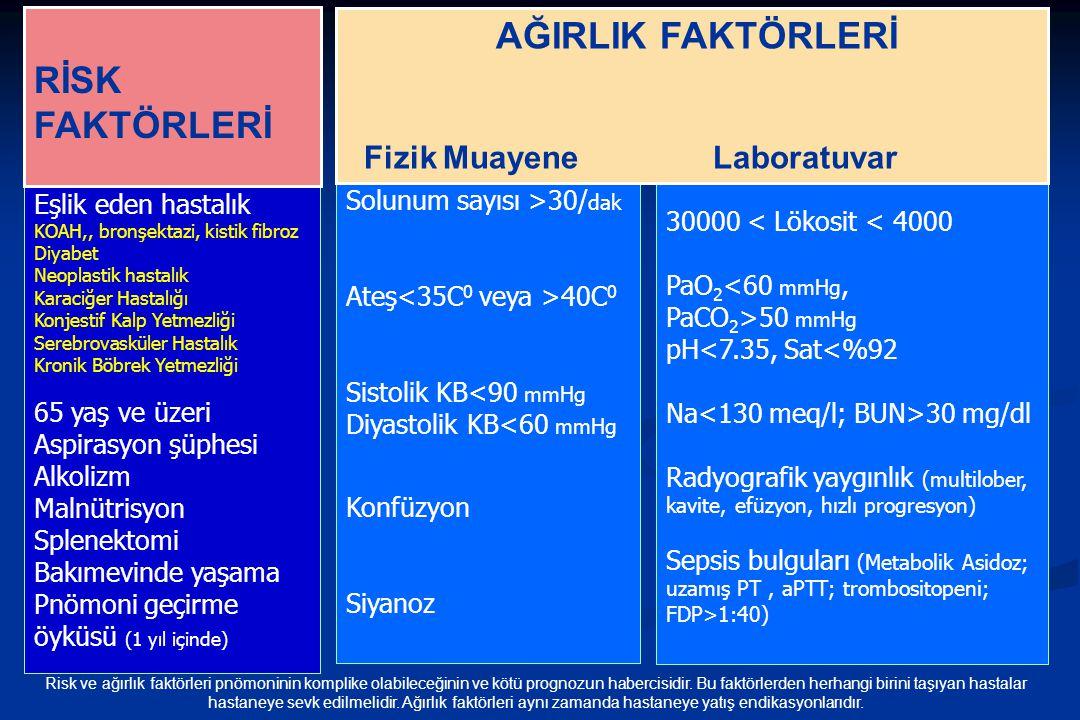 Solunum sayısı >30/ dak Ateş 40C 0 Sistolik KB<90 mmHg Diyastolik KB<60 mmHg Konfüzyon Siyanoz Eşlik eden hastalık KOAH,, bronşektazi, kistik fibroz D
