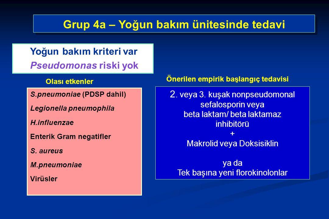 Grup 4a – Yoğun bakım ünitesinde tedavi S.pneumoniae (PDSP dahil) Legionella pneumophila H.influenzae Enterik Gram negatifler S. aureus M.pneumoniae V