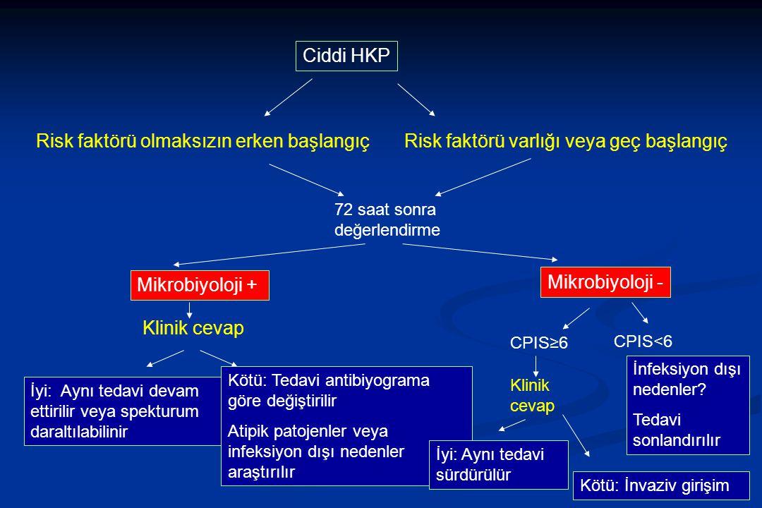 Ciddi HKP Risk faktörü olmaksızın erken başlangıçRisk faktörü varlığı veya geç başlangıç 72 saat sonra değerlendirme Mikrobiyoloji + Mikrobiyoloji - Klinik cevap İyi: Aynı tedavi devam ettirilir veya spekturum daraltılabilinir Kötü: Tedavi antibiyograma göre değiştirilir Atipik patojenler veya infeksiyon dışı nedenler araştırılır CPIS≥6 CPIS<6 Klinik cevap İyi: Aynı tedavi sürdürülür Kötü: İnvaziv girişim İnfeksiyon dışı nedenler.