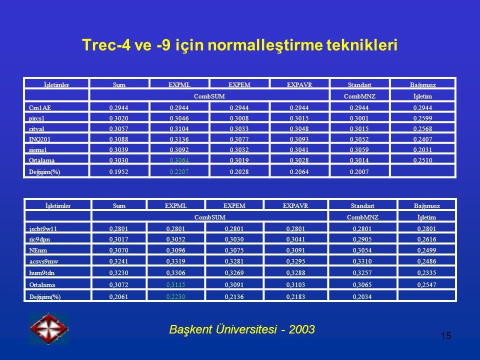 15 Trec-4 ve -9 için normalleştirme teknikleri İşletimlerSumEXPMLEXPEMEXPAVRStandartBağımsız CombSUMCombMNZİşletim Crn1AE0.2944 pircs10.30200.30460.30