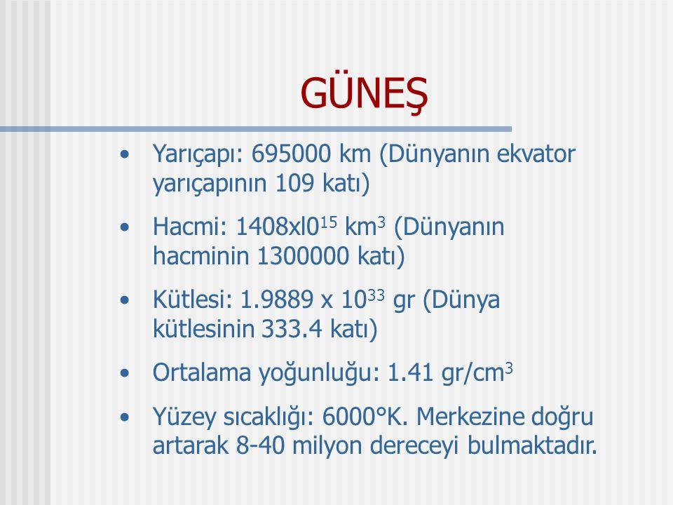 GÜNEŞ Yarıçapı: 695000 km (Dünyanın ekvator yarıçapının 109 katı) Hacmi: 1408xl0 15 km 3 (Dünyanın hacminin 1300000 katı) Kütlesi: 1.9889 x 10 33 gr (