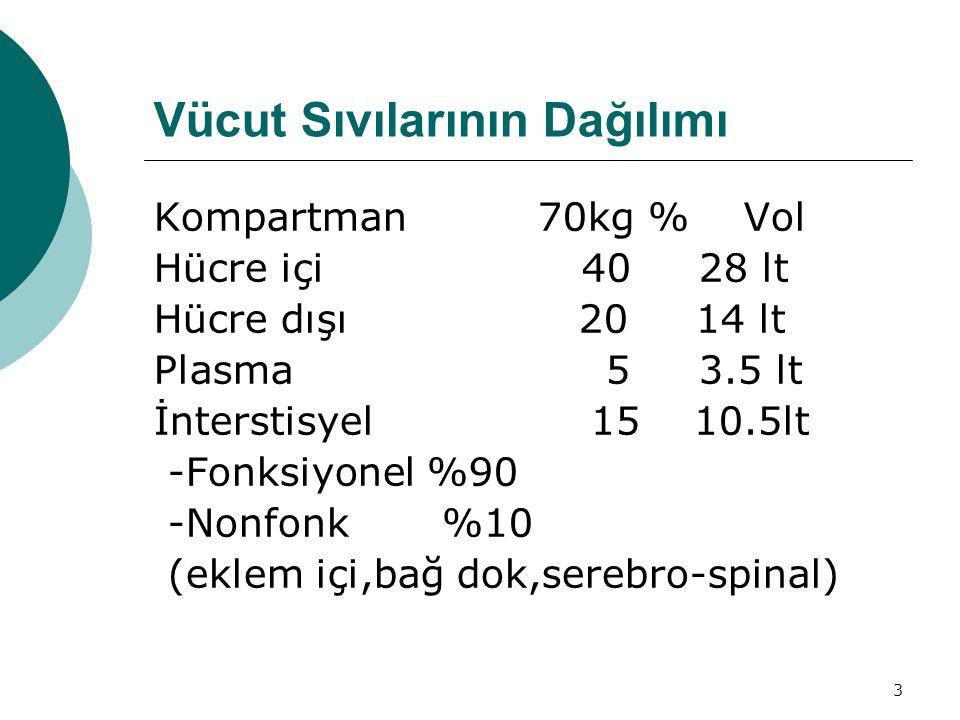 3 Vücut Sıvılarının Dağılımı Kompartman 70kg % Vol Hücre içi 40 28 lt Hücre dışı 20 14 lt Plasma 5 3.5 lt İnterstisyel 15 10.5lt -Fonksiyonel %90 -Nonfonk %10 (eklem içi,bağ dok,serebro-spinal)