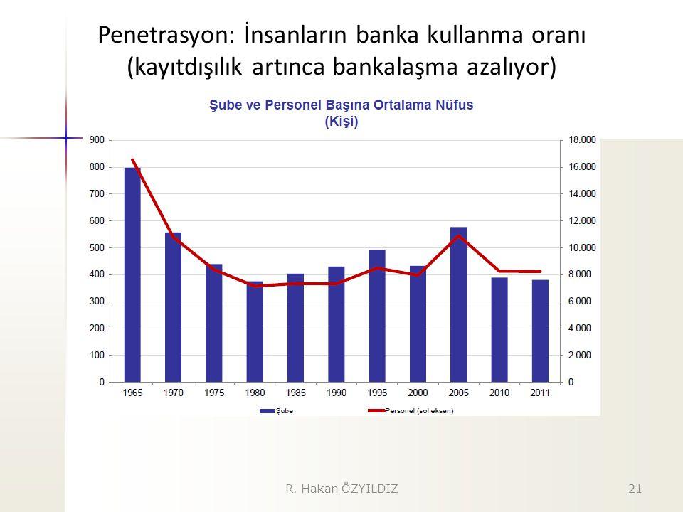 Penetrasyon: İnsanların banka kullanma oranı (kayıtdışılık artınca bankalaşma azalıyor) 21R. Hakan ÖZYILDIZ