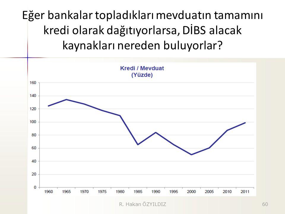 Eğer bankalar topladıkları mevduatın tamamını kredi olarak dağıtıyorlarsa, DİBS alacak kaynakları nereden buluyorlar? R. Hakan ÖZYILDIZ60