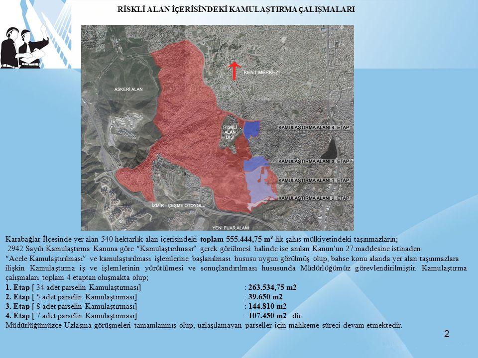 2 RİSKLİ ALAN İ Ç ERİSİNDEKİ KAMULAŞTIRMA Ç ALIŞMALARI Karabağlar İl ç esinde yer alan 540 hektarlık alan i ç erisindeki toplam 555.444,75 m ² lik şah