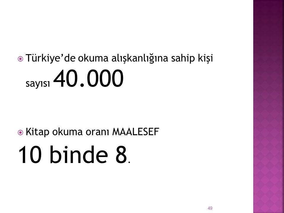  Türkiye'de okuma alışkanlığına sahip kişi sayısı 40.000  Kitap okuma oranı MAALESEF 10 binde 8. 49