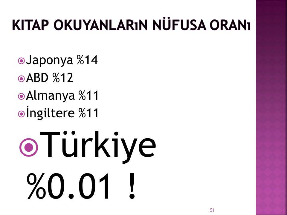  Japonya %14  ABD %12  Almanya %11  İngiltere %11  Türkiye %0.01 ! 51