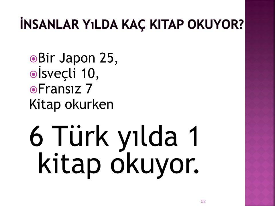  Bir Japon 25,  İsveçli 10,  Fransız 7 Kitap okurken 6 Türk yılda 1 kitap okuyor. 52