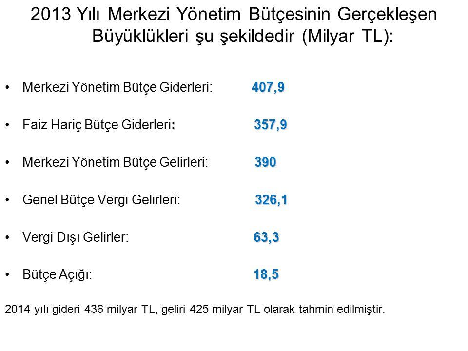 2013 Yılı Merkezi Yönetim Bütçesinin Gerçekleşen Büyüklükleri şu şekildedir (Milyar TL): 407,9Merkezi Yönetim Bütçe Giderleri: 407,9 : 357,9Faiz Hariç