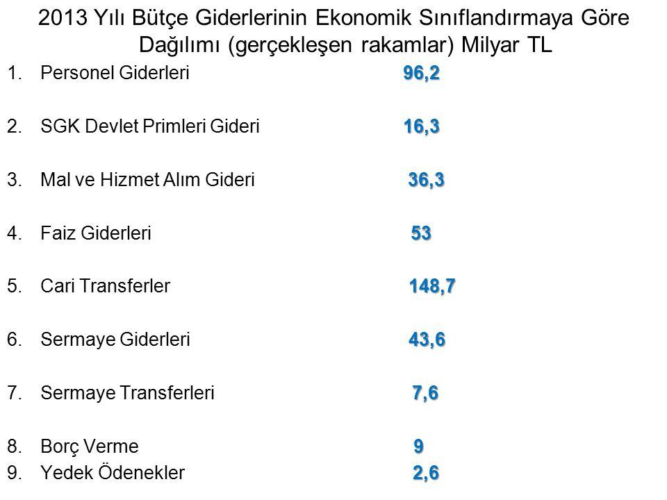 2013 Yılı Bütçe Giderlerinin Ekonomik Sınıflandırmaya Göre Dağılımı (gerçekleşen rakamlar) Milyar TL 96,2 1.Personel Giderleri 96,2 16,3 2.SGK Devlet