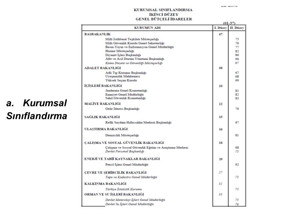 a.Kurumsal Sınıflandırma İkinci Düzey Kurumsal Kodlar