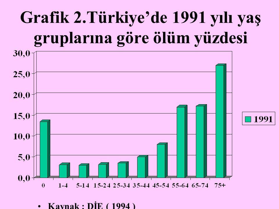Grafik 2.Türkiye'de 1991 yılı yaş gruplarına göre ölüm yüzdesi Kaynak : DİE ( 1994 )
